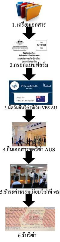 ขึ้นตอนขอวีซ่าออสเตรเลีย